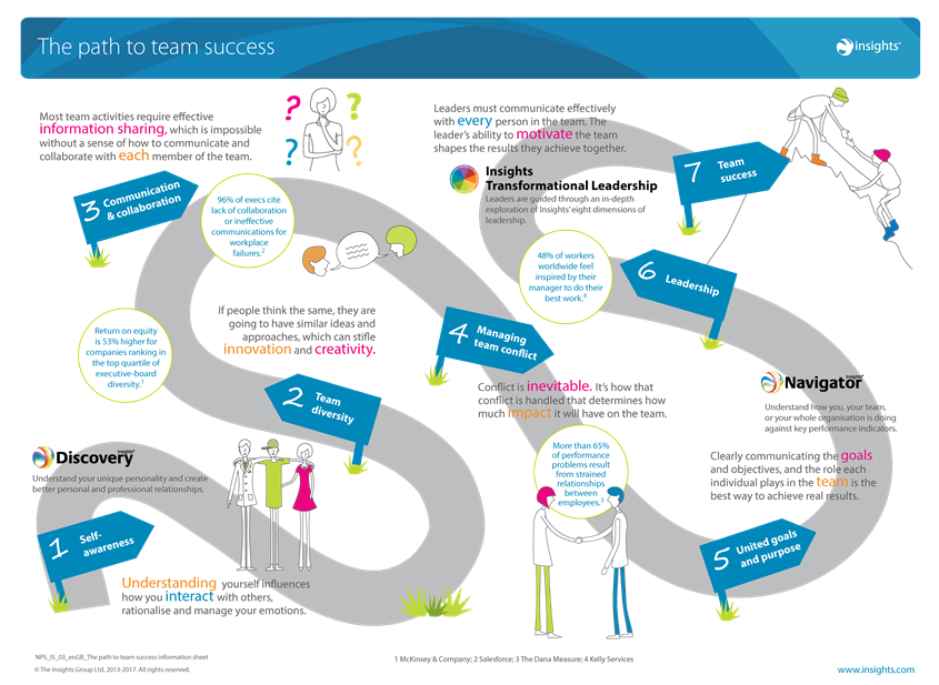The Path to team success winding road