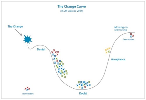Exercise to guide users through change curve